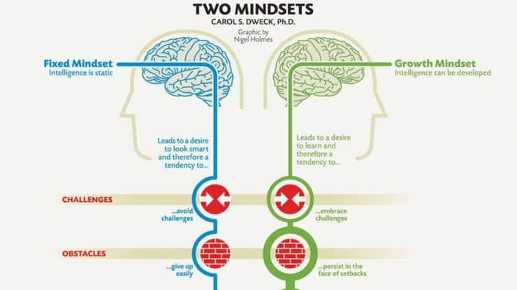 Carol Dweck comparing fixed vs growth mindset