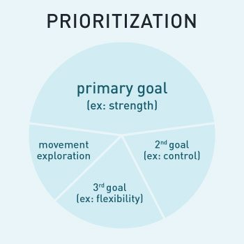 Chart demonstrating goal prioritization