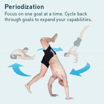 Training Periodization