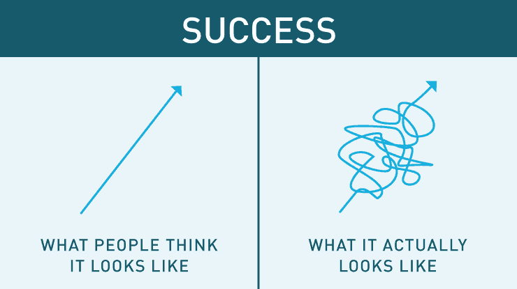 What people think success looks like