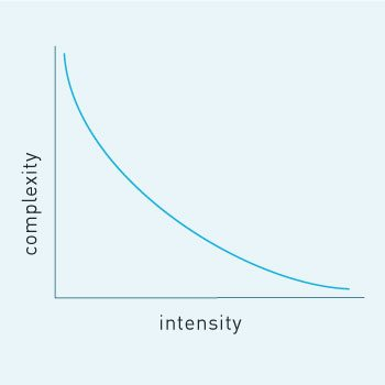 Inverse relationship of complexity and intensity