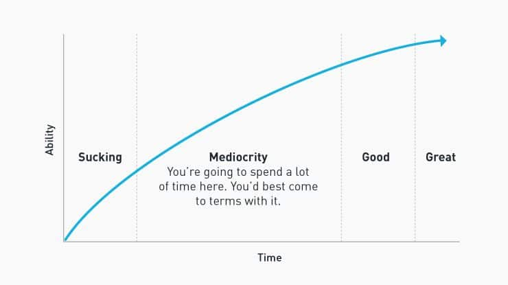 chart of mediocrity