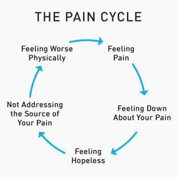 The 5 step pain cycle flow chart