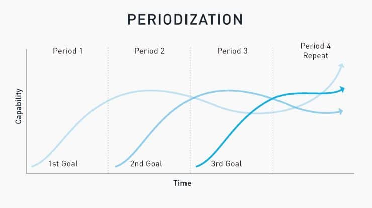 periodization chart measure time & skill