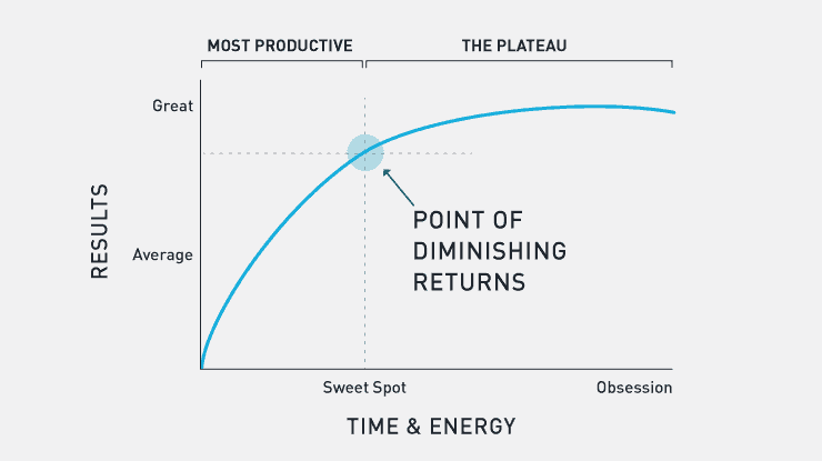 Chart displaying the point of diminishing returns