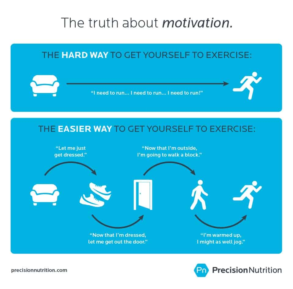 precision nutrition motivation