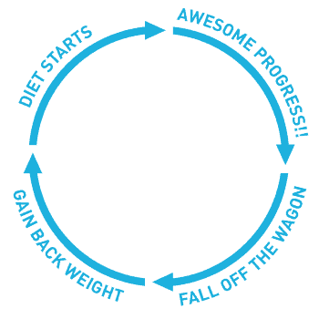 diet cycle of failure