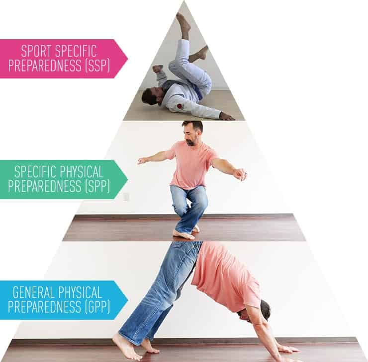 GMB-Functional Fitness - Pyramid of Preparedness