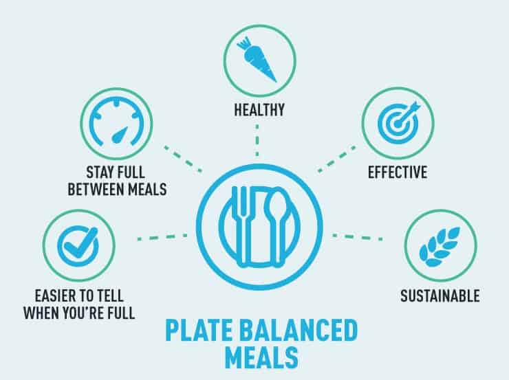 gmb-fitness-stress-eating-eating-guidelines-plate-balanced-meals