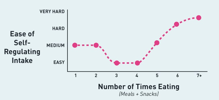 self-regulating food intake in chart form