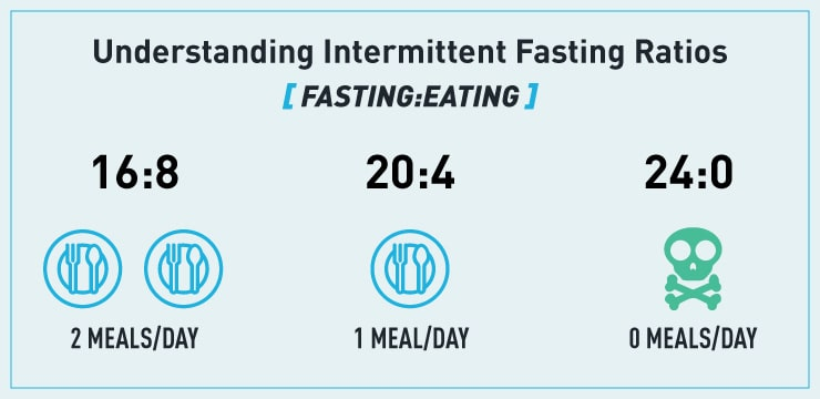 intermittent fasting ratios (timed eating periods)