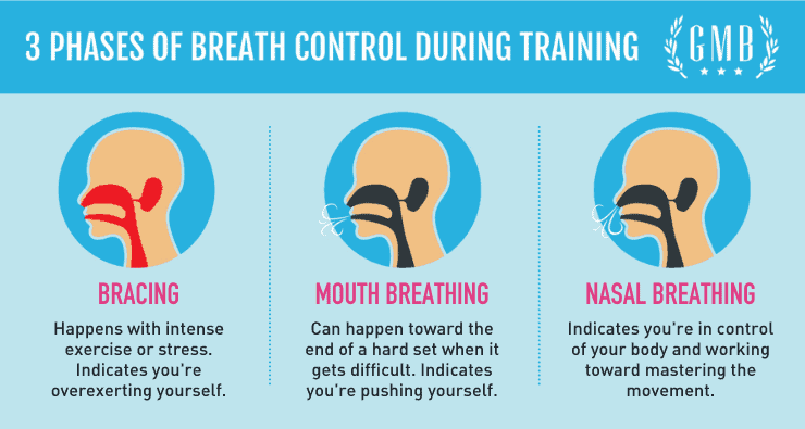 3 phases of breathing