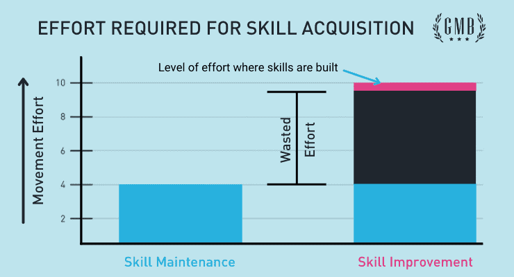 Effort Required For Skill Acquisition chart
