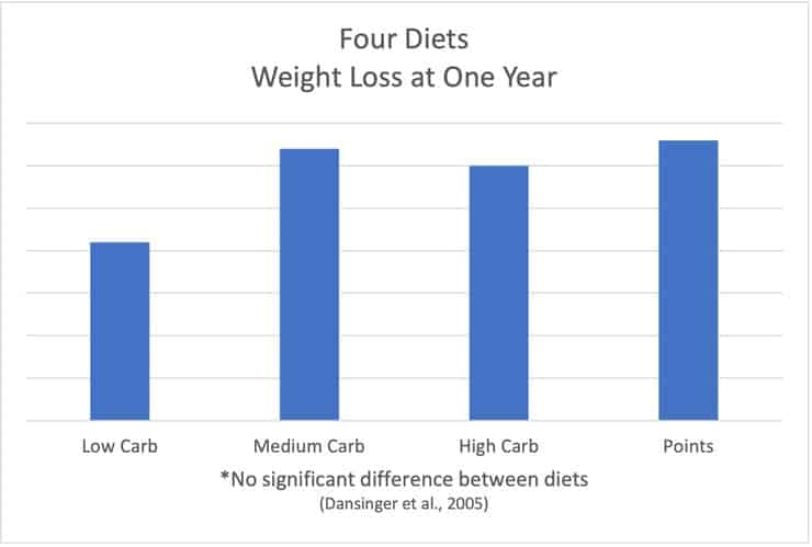 no difference in weight loss when comparing low, medium, high carb, and point-based dieting systems