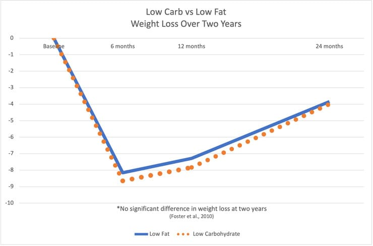 low carb and low fat diets produce the same weight loss over 2 years